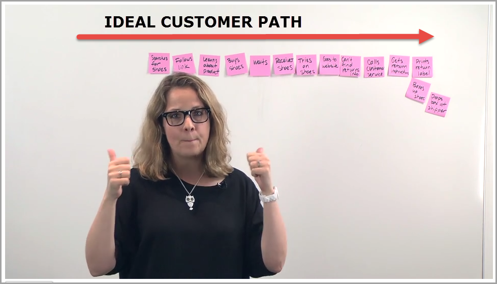 Journey Mapping for customer sales cycle