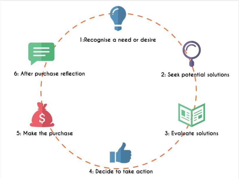 customer buyers cycle online