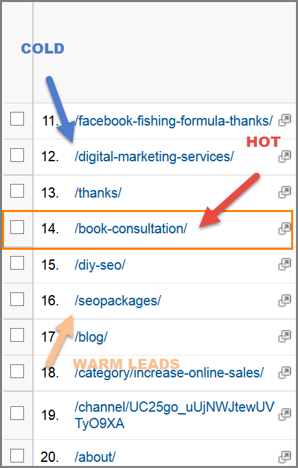 Find top traffic pages to target and high interest leads for your behavioural marketing